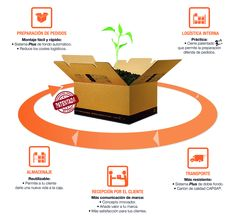 capsa packaging presente en la sil
