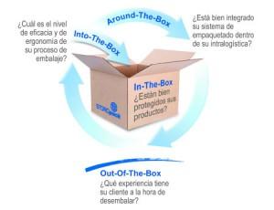 Soluciones-de-Storopack-para-el-embalaje-de-proteccion