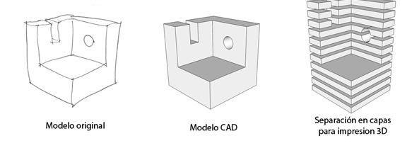 modelos impresion 3d