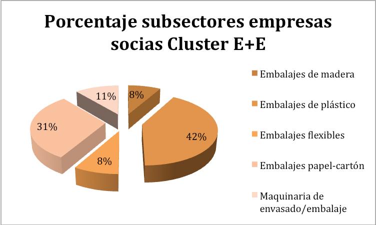 cluster-envase-y-embalaje