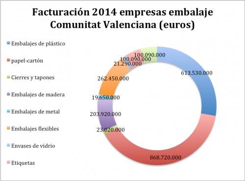 facturacion-2014-empresas-comunidad-valenciana