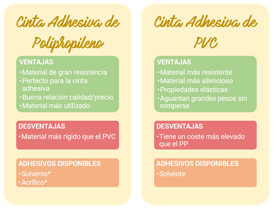 cinta-adhesiva-pp-vs-pvc
