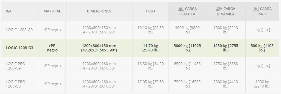 palet-europeo-monobloque-de-3-patines-datos-tecnicos