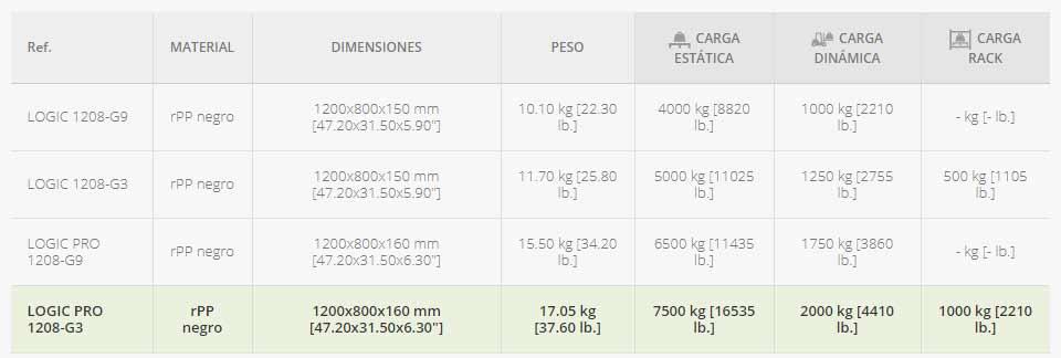 PALET-EUROPEO-MONOBLOQUE-PESADO-DE-3-PATINES-datos-tecnicos