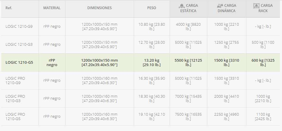 PALET-INDUSTRIAL-MONOBLOQUE-DE-5-PATINES-datos-tecnicos