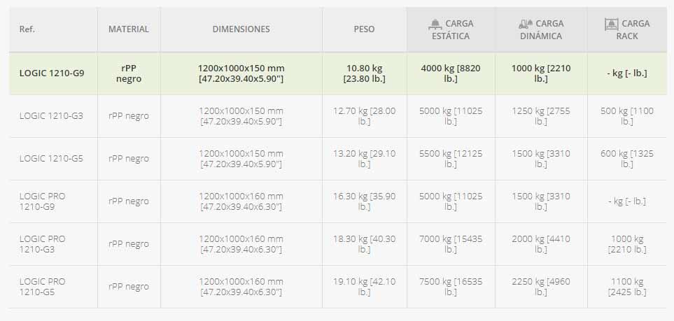 PALET-INDUSTRIAL-MONOBLOQUE-SIN-PATINES-datos-tecnicos