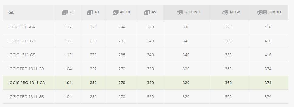 palet-1300x1100-monobloque-pesado-de-3-patines-datos-logisticos