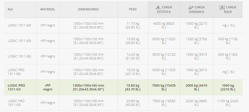 palet-1300x1100-monobloque-pesado-de-3-patines-datos-tecnicos