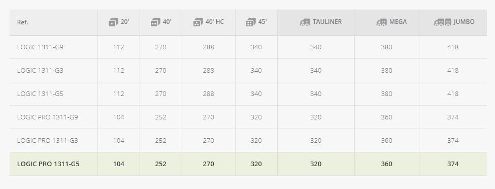 palet-1300x1100-monobloque-pesado-de-5-patines-datos-logisticos