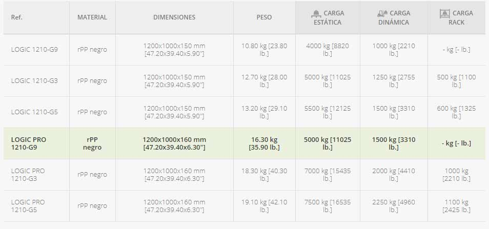 palet-industrial-monobloque-pesado-sin-patines-datos-tecnicos