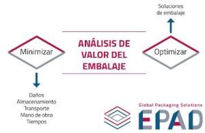 Epad. Soluciones de embalaje para todos los sectores