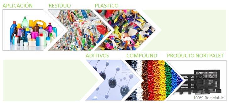 Cómo contribuye el packaging a la economía circular y sostenible