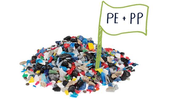 Polietileno (PE) y Polipropileno (PP)