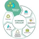 ¿Deben las empresas tomarse en serio la economía circular?