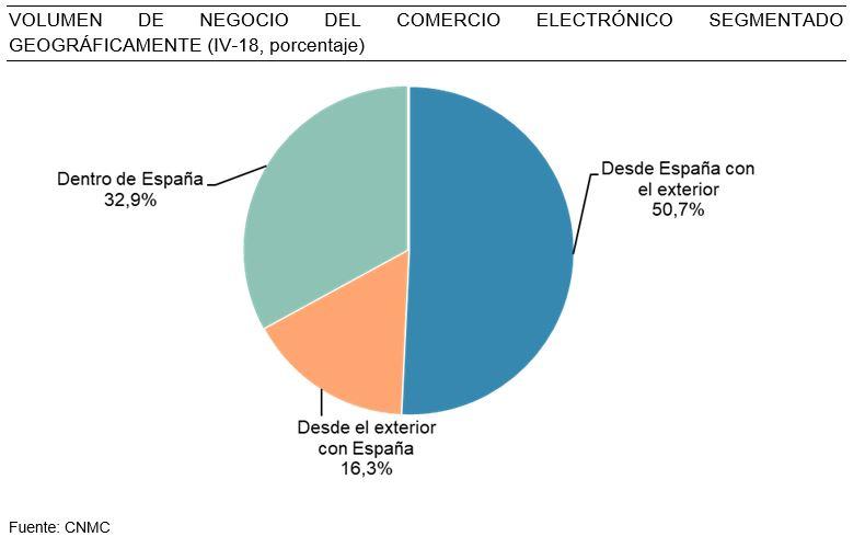 informe ecommerce