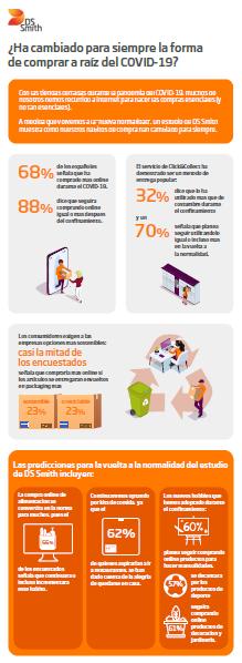 estudio de DS Smith que muestra que muchos de los hábitos de compra online de los españoles